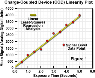 Hamamatsu Learning Center: Charge-Coupled Device (CCD) Linearity